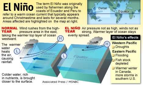 an introduction to the economical effects of el nino a warm coastal current that flows south