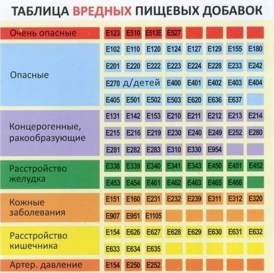 Пищевые добавки таблица и их влияние