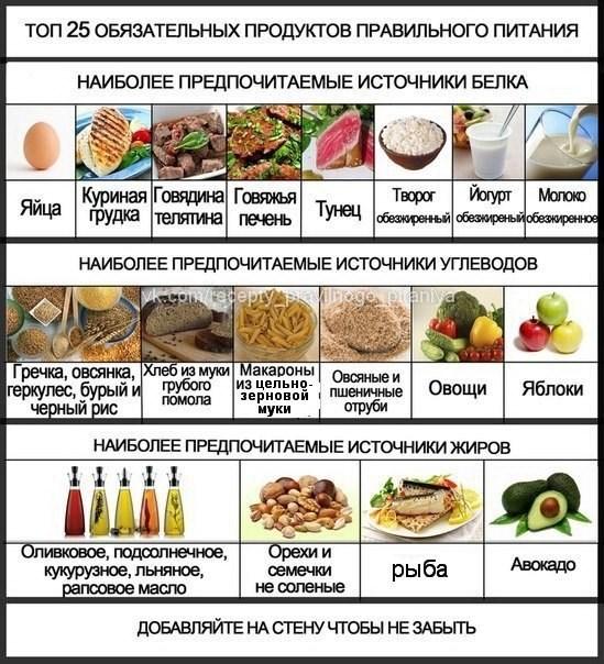 Правильное Питание  yourdietru