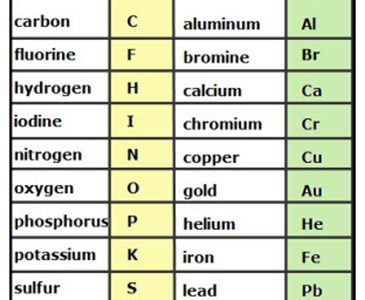 what is the chemical symbol for sodium toluna