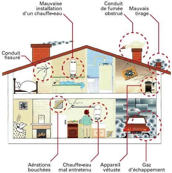 alerte au monoxyde de carbone toluna. Black Bedroom Furniture Sets. Home Design Ideas