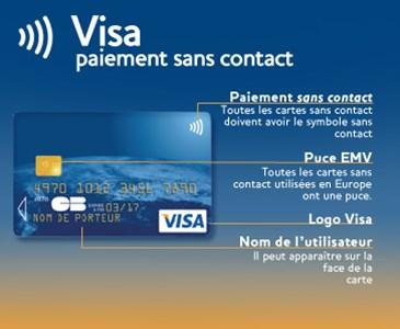 La Carte Bancaire Sans Contact
