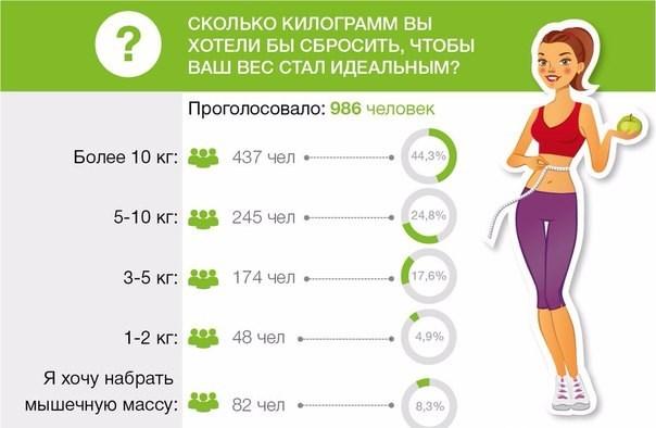 Как похудеть на 2 кг и не набрать вес