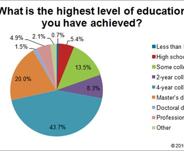 What is your highest level of education?   Toluna