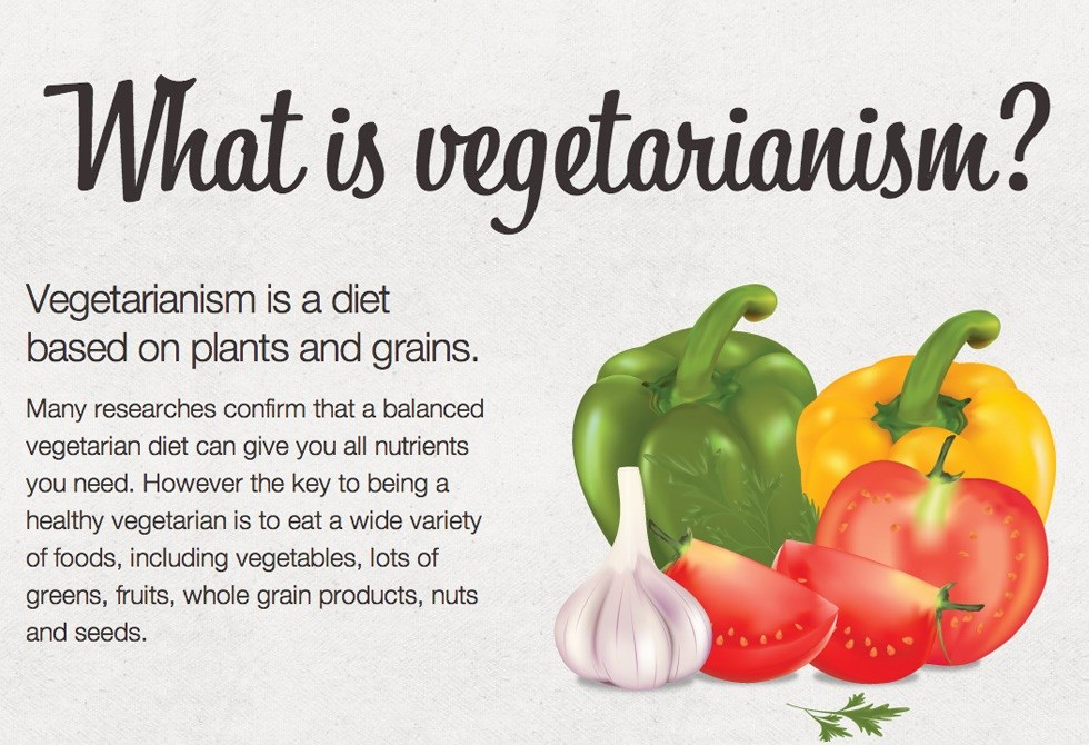 which is important vegetarian or non vegetarian essay Eating non-veg foods have countless health benefits as they are excellent source of the high quality protein, healthy fat, vitamins and minerals including all the essential amino acids which body requires for important functioning.