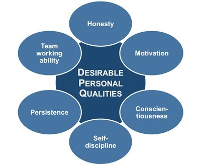 qualities required for success in life essay Essay samples +-pages the most necessary qualities for success in life the most necessary qualities for success in life.