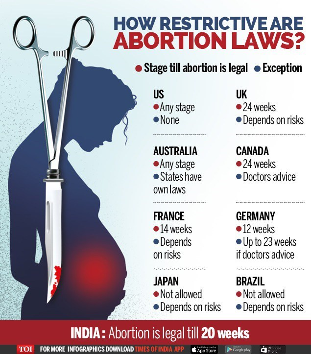 the controversial opinion on abortion in the united states In the united states, pro-abortion rights activists have not pushed the human rights moniker, largely because all american states, while having varying abortion laws, meet the base standard.
