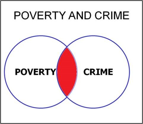 how does poverty cause crime criminology essay You can order a custom essay, term paper, research paper, thesis or dissertation on crime and criminology topics at our professional custom essay writing service which provides students with custom research papers written by highly qualified academic writers high quality and no plagiarism guarantee.
