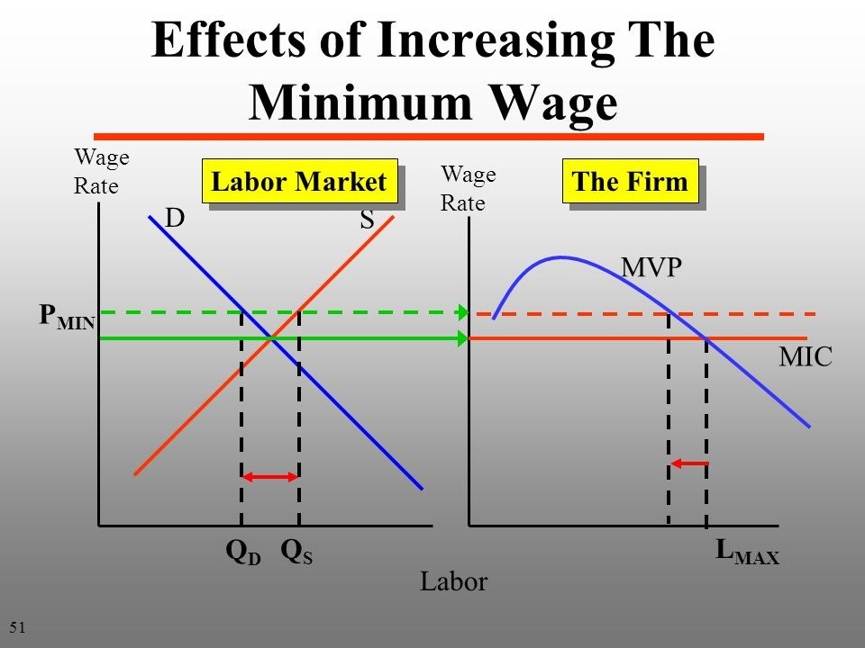 the debate of increasing miniumum wage The national minimum wage and national living wage rates: age, apprentices, previous years.